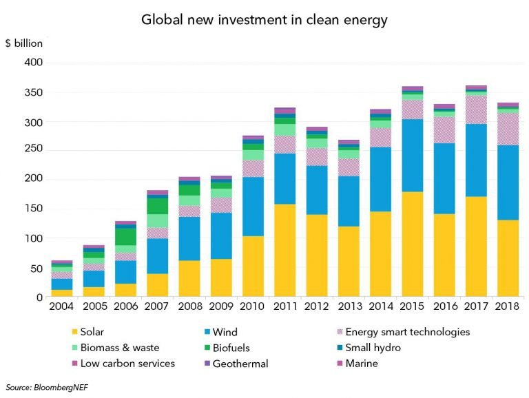 Clean Energy Investment Exceeded $300 Billion in 2018 – Bloomberg